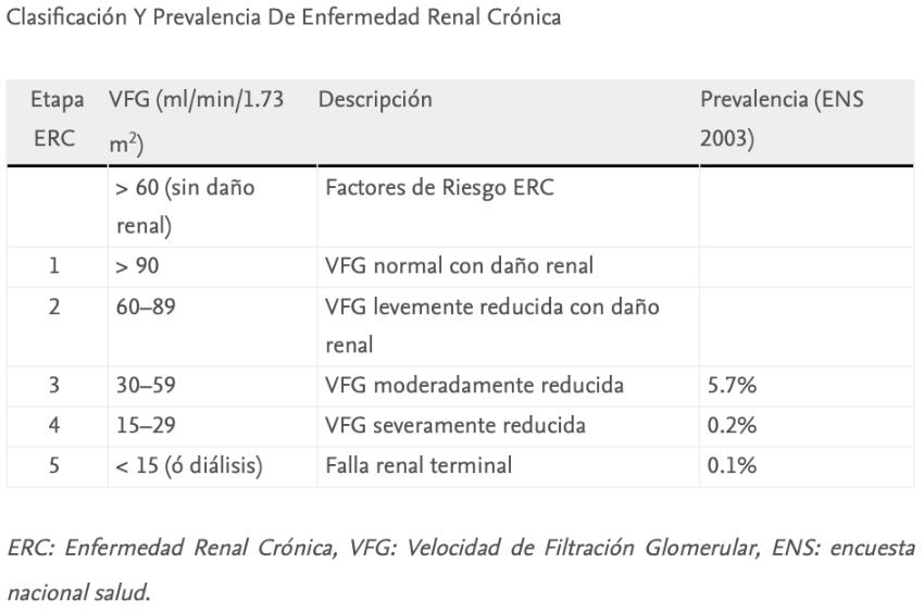 Clasificación Y Prevalencia De Enfermedad Renal Crónica