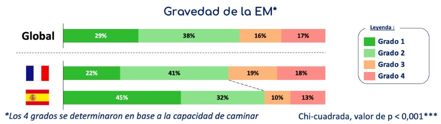 gravedad de la EM