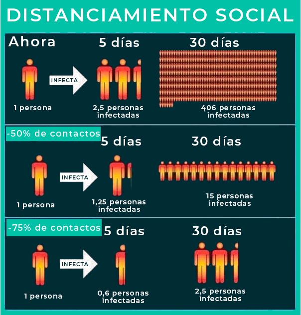 Distanciamiento Social esquema