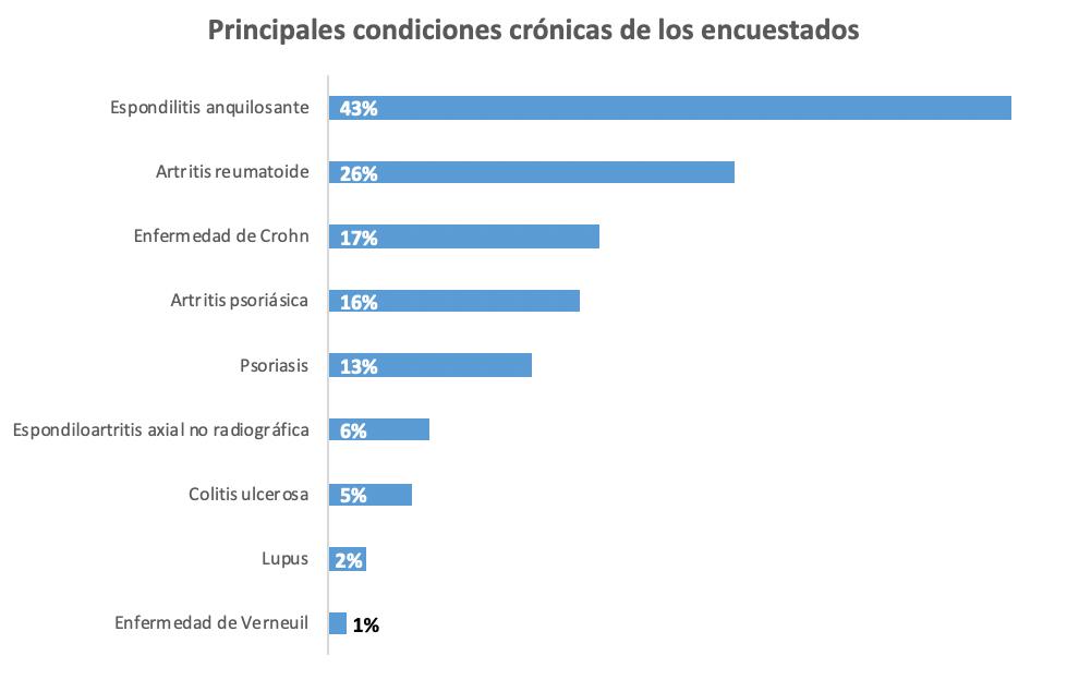 condicionescronicas
