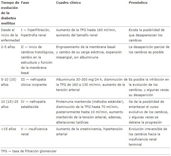 Clasificación e historia natural de la nefropatía diabética según Mogensen