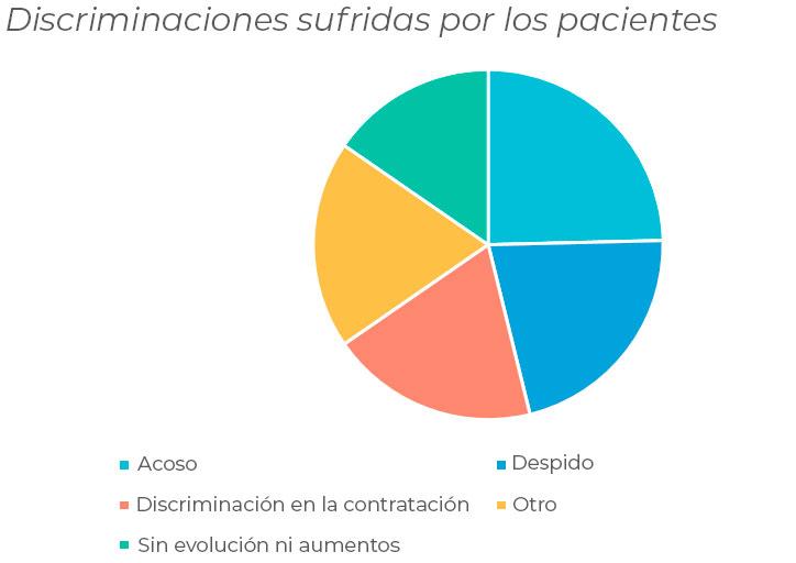 discriminaciones sufridas por los pacientes